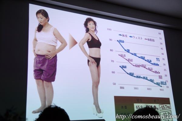 シーズラボのダイエットコンテスト2018
