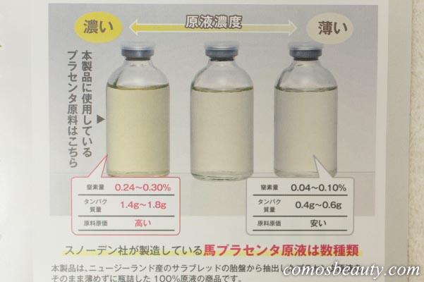 日本メディカル研究所【Tp200馬プラセンタ美容原液】の濃度